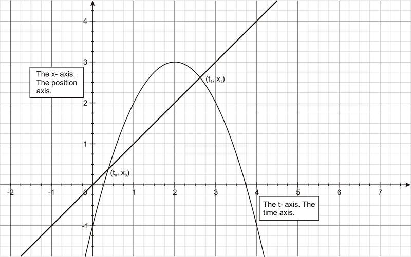 rate of change worksheets – trungcollection likewise Finding Instantaneous Rate of Change of a Function in addition Instantaneous Rate of Change Lesson Plans   Worksheets furthermore Average rate of change  practice    Khan Academy further  as well For Rate Of Change Math Print Determine The Rate Of Change together with instantaneous rate of change   Maco palmex co in addition Rate of Change Lesson Plans   Worksheets   Lesson Pla in addition Equation of the Tangent Line  Tangent Line Approximation  and Rates besides Change Worksheets Percentage Worksheet Tes College in addition instantaneous rate of change   Maco palmex co furthermore AP Calculus Review  Average Rate of Change   Magoosh High Blog in addition Slope And Rate Of Change Worksheets   Free Printables Worksheet moreover Average and Instantaneous Rates of Change   Read     Calculus   CK in addition The Derivative And Rate Of Change Calculus Homework Worksheet also Instantaneous Rates of Change   Mr Mathematics. on instantaneous rate of change worksheet