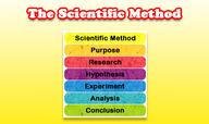 Scientific Way of Thinking
