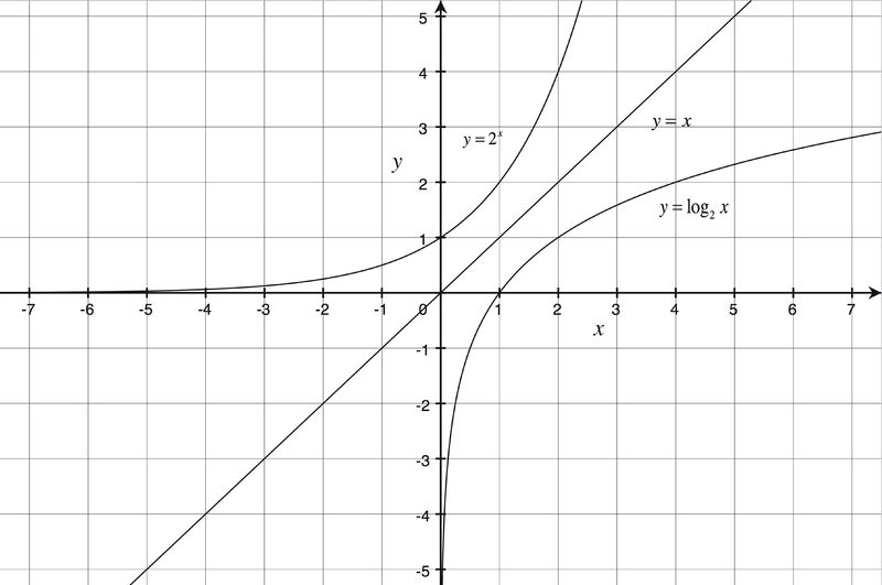 Logarithmic Functions  Ck Foundation