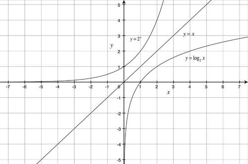 Graphs of Logarithmic Functions