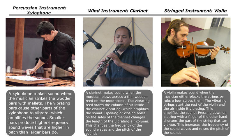 The three categories of musical instruments