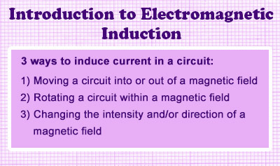 Introduction to Electromagnetic Induction - Overview