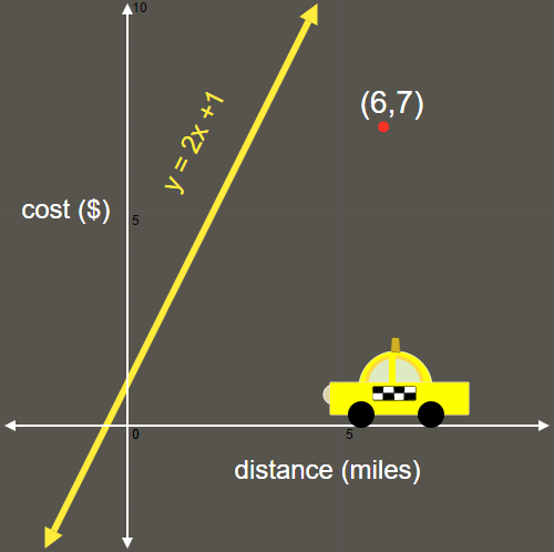 Checking Solutions to Equations: Taxi Cab Calculations