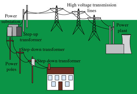 Schematic of a typical power grid