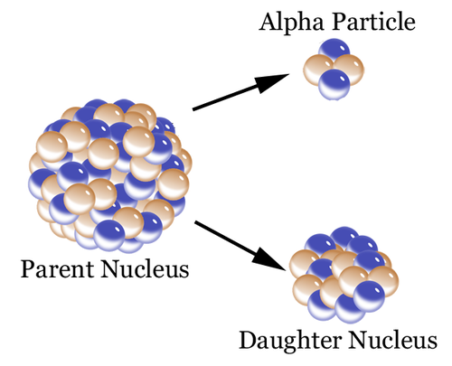 Diagram of alpha decay