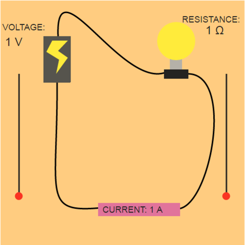 Ohm's Law: Looking at a Circuit