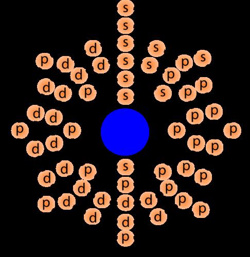 Electron orbitals in cesium