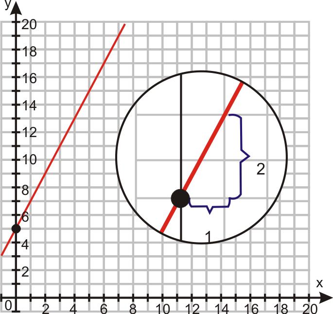 Graphs Using Slope-Intercept Form