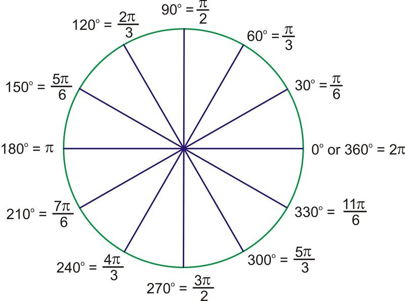 Radian Measure – Reference Angles Worksheet