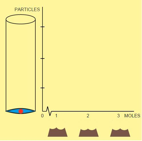 Conversions Between Moles and Atoms: Moles to Particles