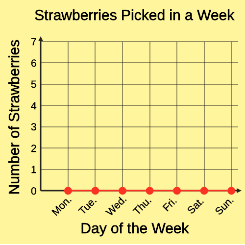 Line Graphs for Data over Time: Strawberry Competition
