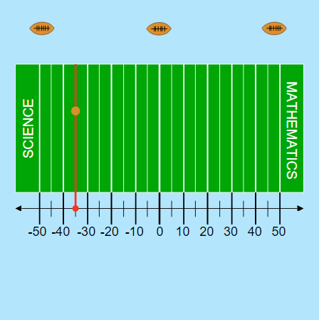 Number Lines: Football Game