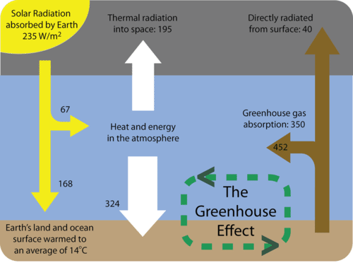 Diagram of Earth's heat budget