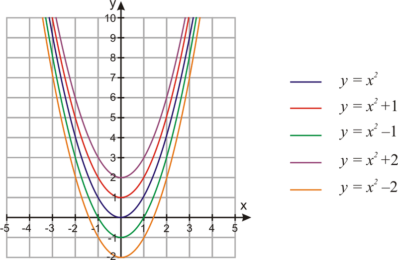 graphs of quadratic functions ck 12 foundation. Black Bedroom Furniture Sets. Home Design Ideas