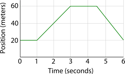 A motion graphed on a position versus time graph