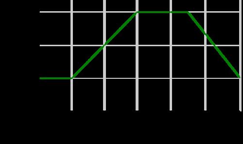 Instantaneous Velocity Read Physics Ck 12 Foundation