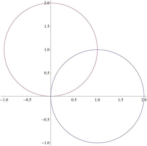 Intersections of Polar Curves