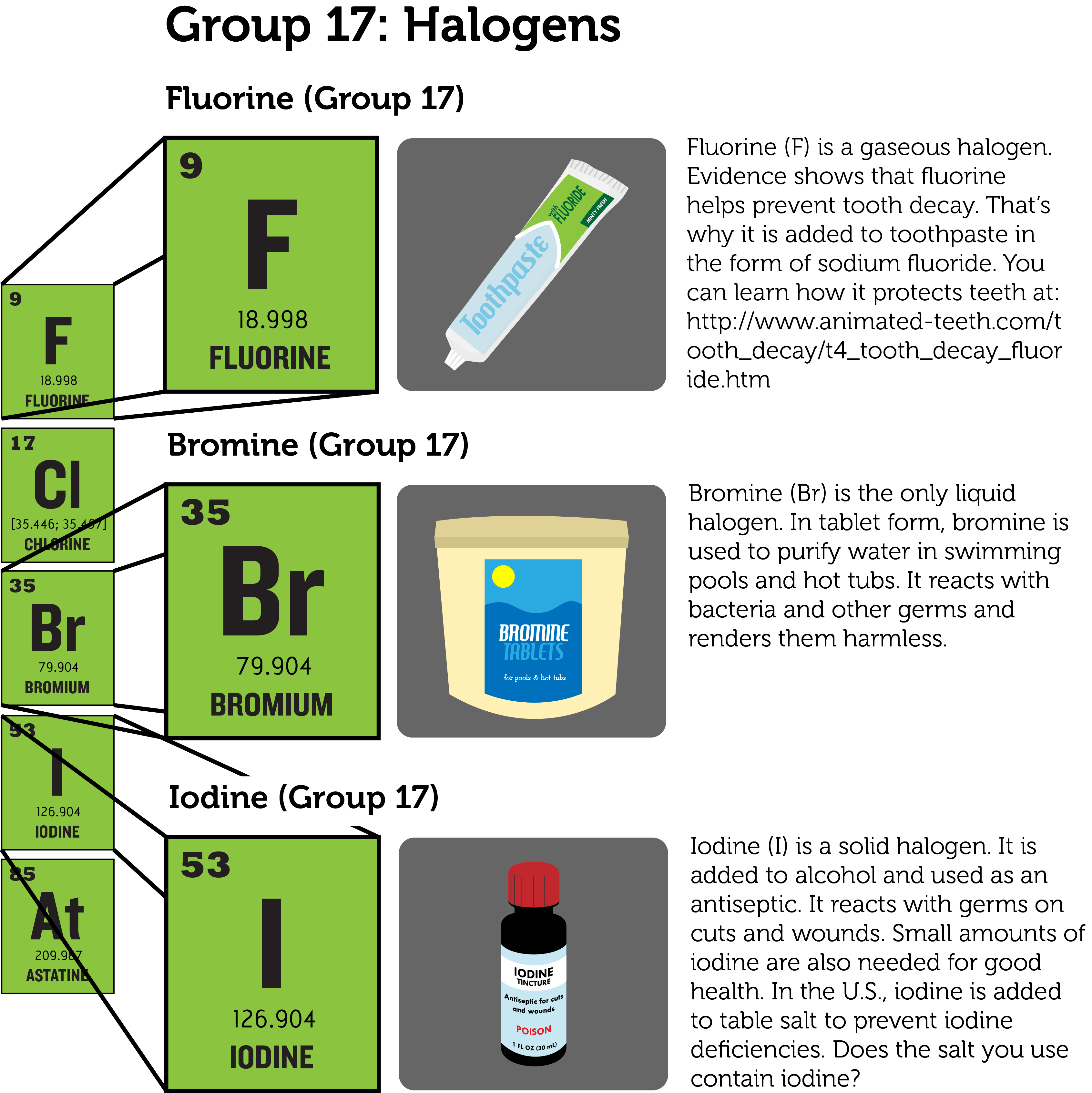 Groups of Elements | CK-12 Foundation