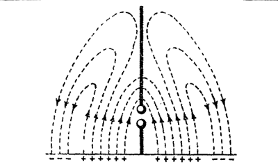 Properties of Electromagnetic Waves Practice