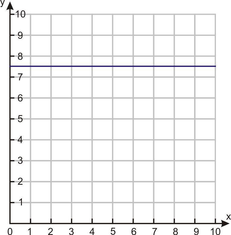Horizontal and Vertical Line Graphs Read Algebra – Graphing Horizontal and Vertical Lines Worksheet