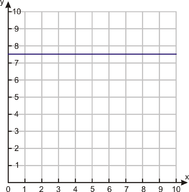 Horizontal and Vertical Line Graphs