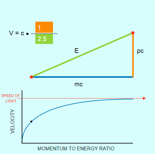 Special Relativity: Mass-Energy Equivalence