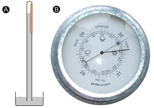 A barometer measures the pressure of the surrounding atmosphere