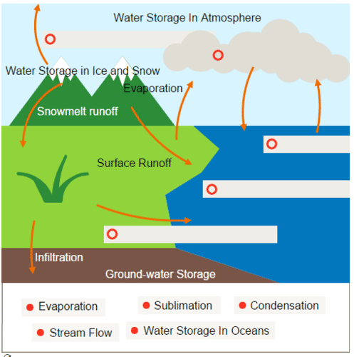 Water Cycle | CK-12 Foundation