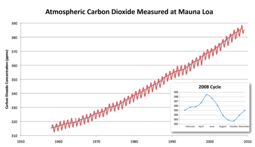 Carbon dioxide concentration in the atmosphere over time