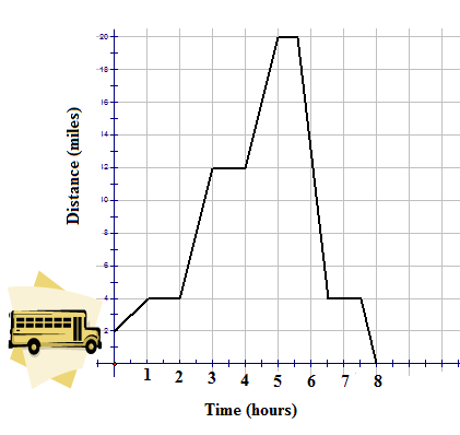 Broken-Line Graphs | CK-12 Foundation