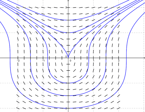 The solution curves are graphed below with the slope fields for comparison.