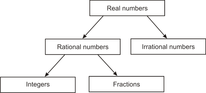 Square Roots and Real Numbers – Identifying Rational and Irrational Numbers Worksheet