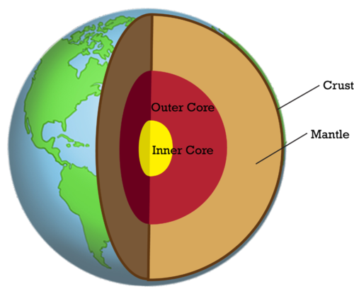 Drawing of Earth's layers: crust, mantle, outer core, inner core