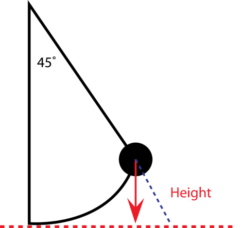 Diagram of a pendulum