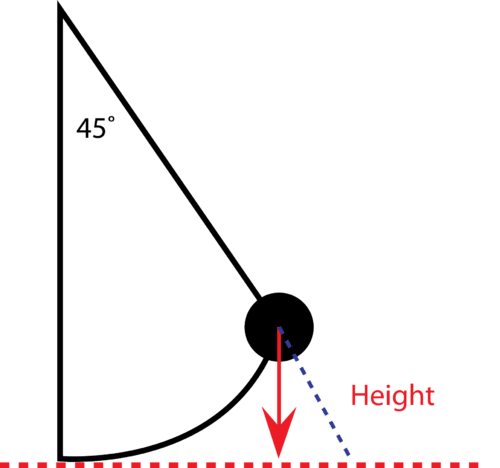 Diagram of a pendulum
