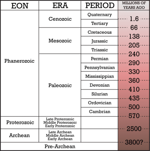 Image of the Geologic Time Scale