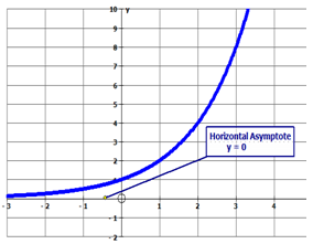 Advanced Exponential Functions