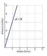 Modelos de Variación Inversa