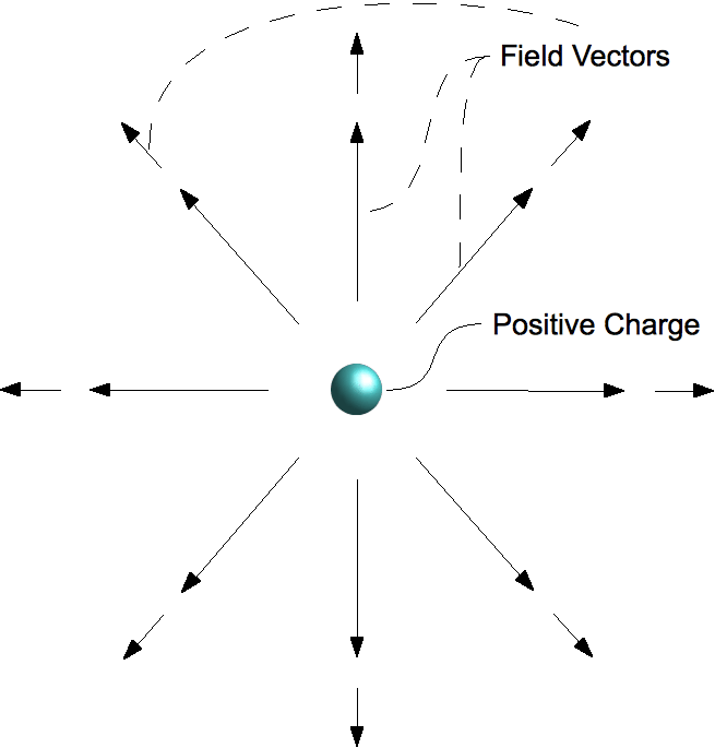 Teaching Electric fields