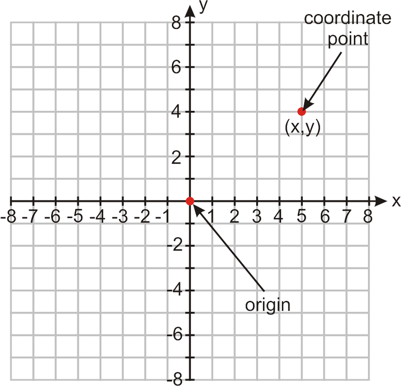 Functions as Graphs – Coordinate Plane Worksheet Pdf