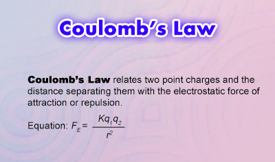 Coulomb's Law - Overview