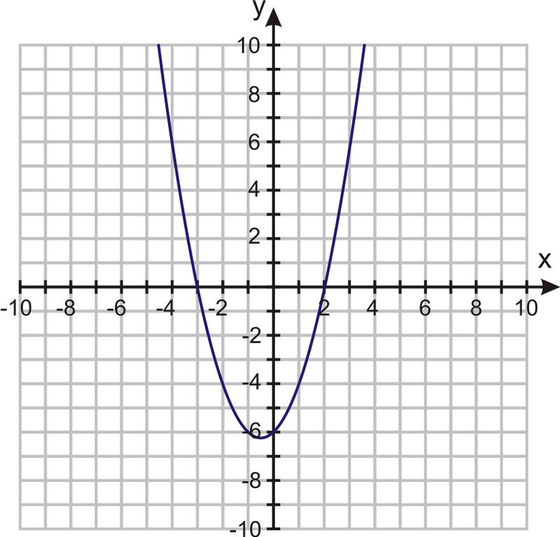 Use Graphs to Solve Quadratic Equations