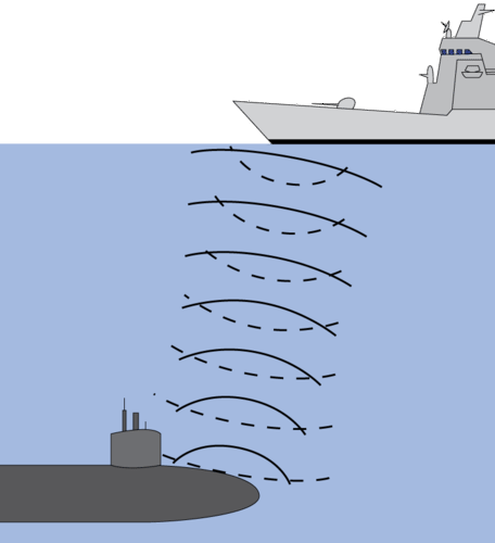 Sonar is used to locate underwater objects