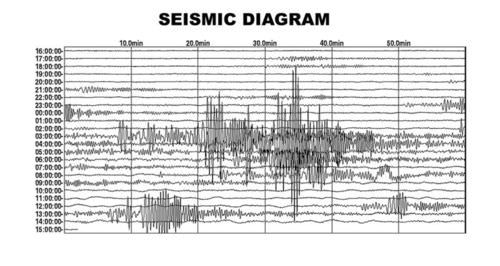 Measuring Earthquake Magnitude