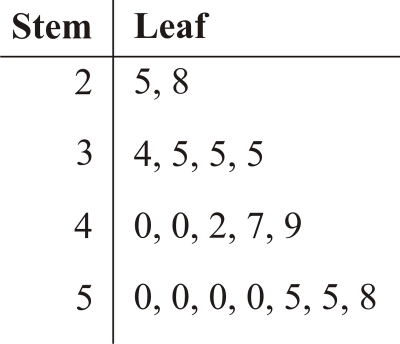 Graphs For Discrete And For Continuous Data Read Statistics