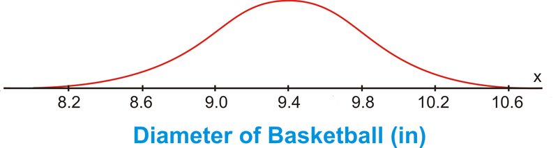 Estimating the Mean and Standard Deviation of a Normal Distribution