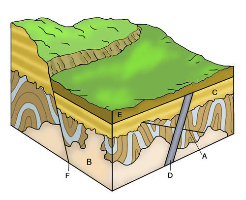 Relative Ages of Rocks – Relative Ages of Rocks Worksheet