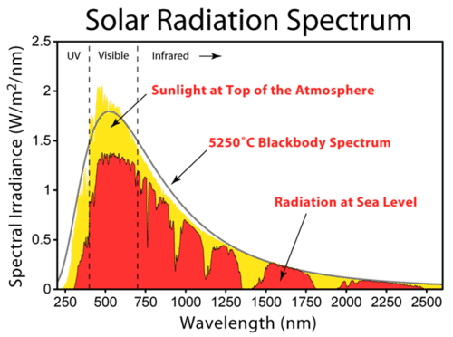 The solar radiation spectrum