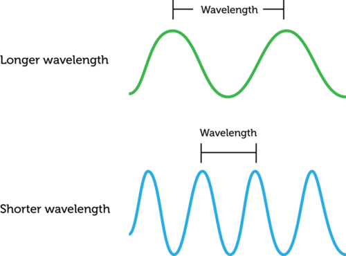Waves with short and long wavelengths