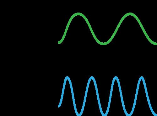 Wavelength Read Physics Ck 12 Foundation